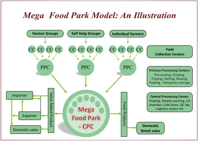 Mega food park model